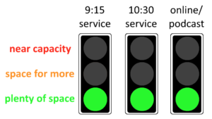 plenty of space at 9:15 service, plenty of space at 10:30 service, plenty of space online